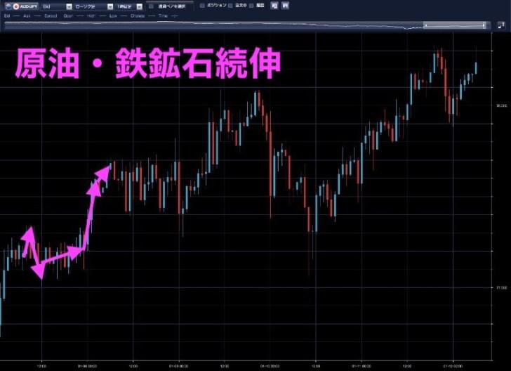 豪ドル円時間足(1月7日)