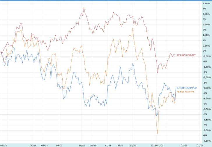 190126AUDJPY_compare