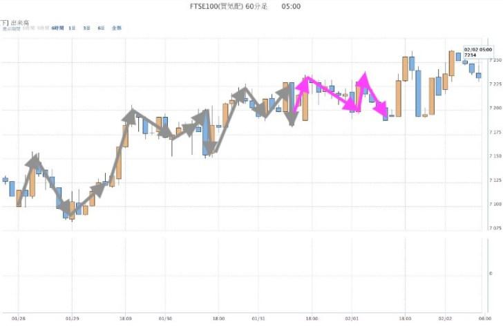 FTSE100(1月31日)
