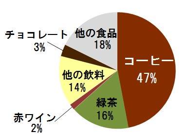 %e3%82%b3%e3%83%bc%e3%83%92%e3%83%bc%e3%81%a8%e3%83%9d%e3%83%aa%e3%83%95%e3%82%a7%e3%83%8e%e3%83%bc%e3%83%ab%ef%bc%92