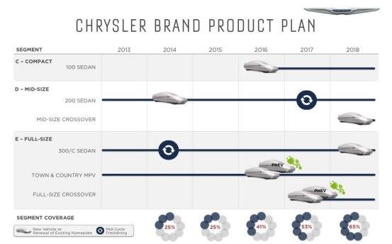 Chrysler 2018 Plan