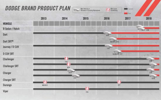 Dodge 2018 Plan