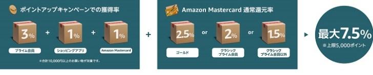 Amazonブラックフライデーのポイント還元構成図