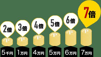 超ポイントバック祭ポイント7倍構成図