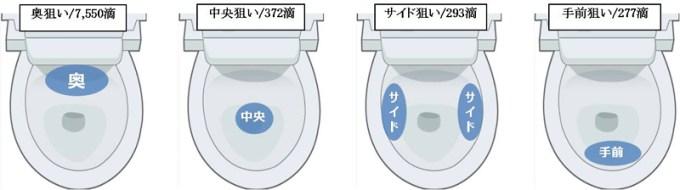 男性が立って小用を足すときに狙う位置別に集計した、周辺(便器のフタや便座の裏、床、壁)に飛び散る尿ハネ数 出典:http://news.mynavi.jp/