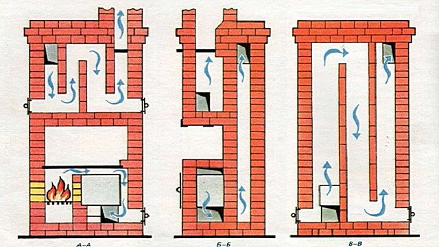 Cap furnaces are famous for long heat retention and high efficiency.