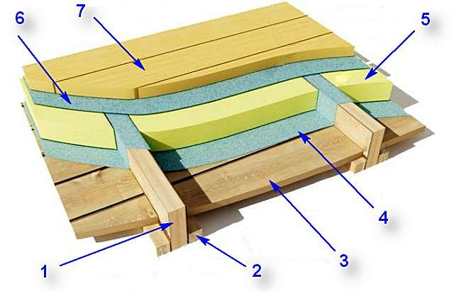 Wood floor insulation scheme