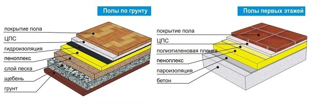 Schemata für die Verwendung von Polystyrolschaum, wenn der Geschlecht des Geschlechts auf dem Boden und auf verstärkter Betonüberlappung ist.