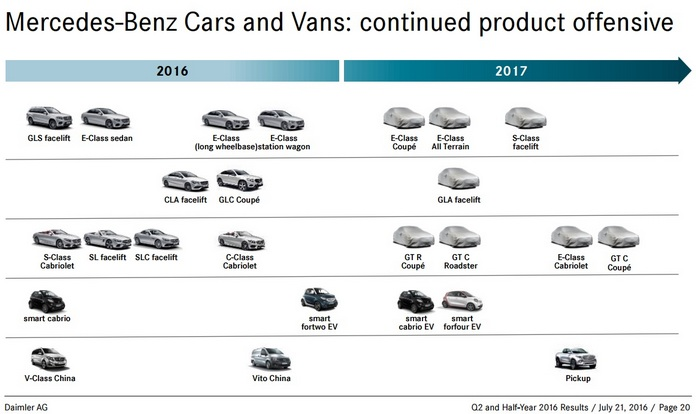 2017-daimler-road-map