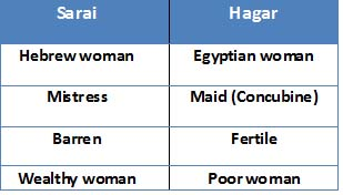 Comparision between Sarai and Hagar
