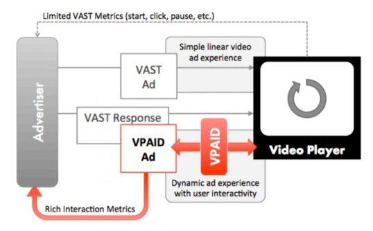 VPAID Architecture