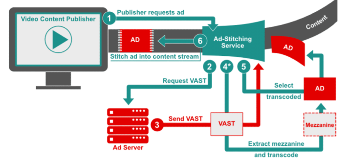SSAI Server-Side Ad Insertion
