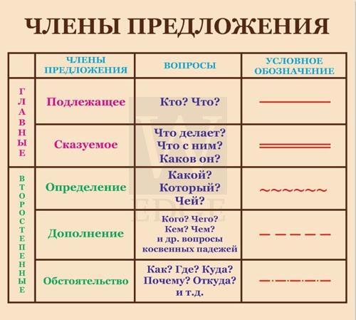 Ответы Mail.ru: Этим, какая часть речи? Делаю ...