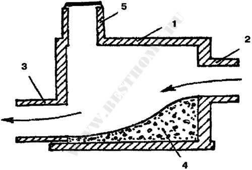 Ответы Mail.ru: что такое водобойные ящики(ямы) в колодцах?