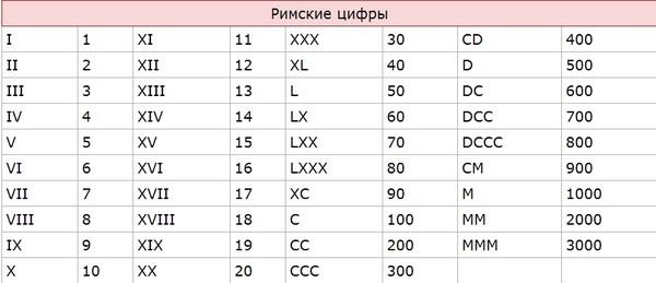 Ответы@Mail.Ru: Что такое римские цифры???