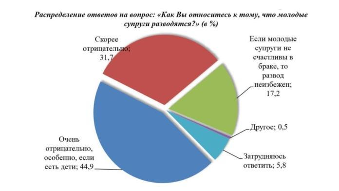 Названы главные причины разводов среди молодежи в Казахстане