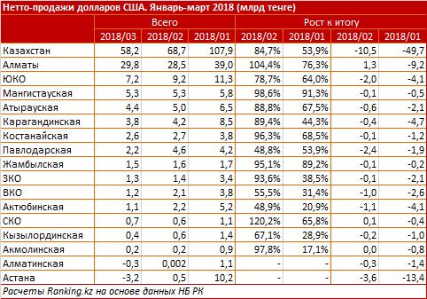 Спрос на доллары по регионам