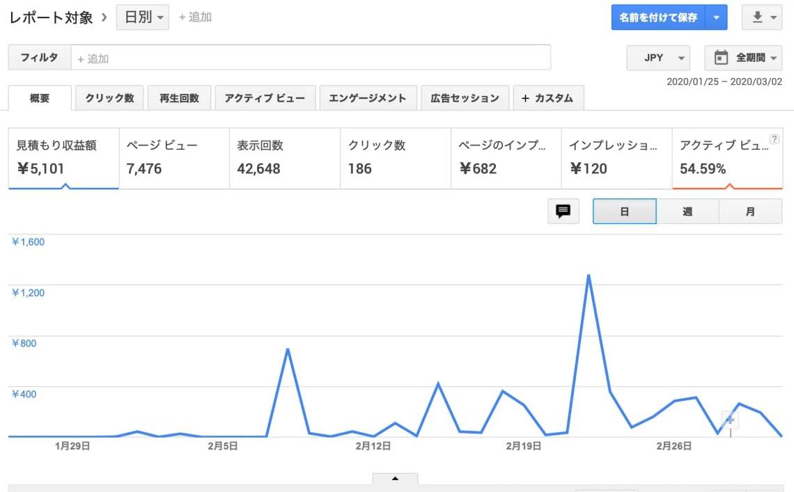 名古屋ワードプレスブログ講座生徒さんの報酬