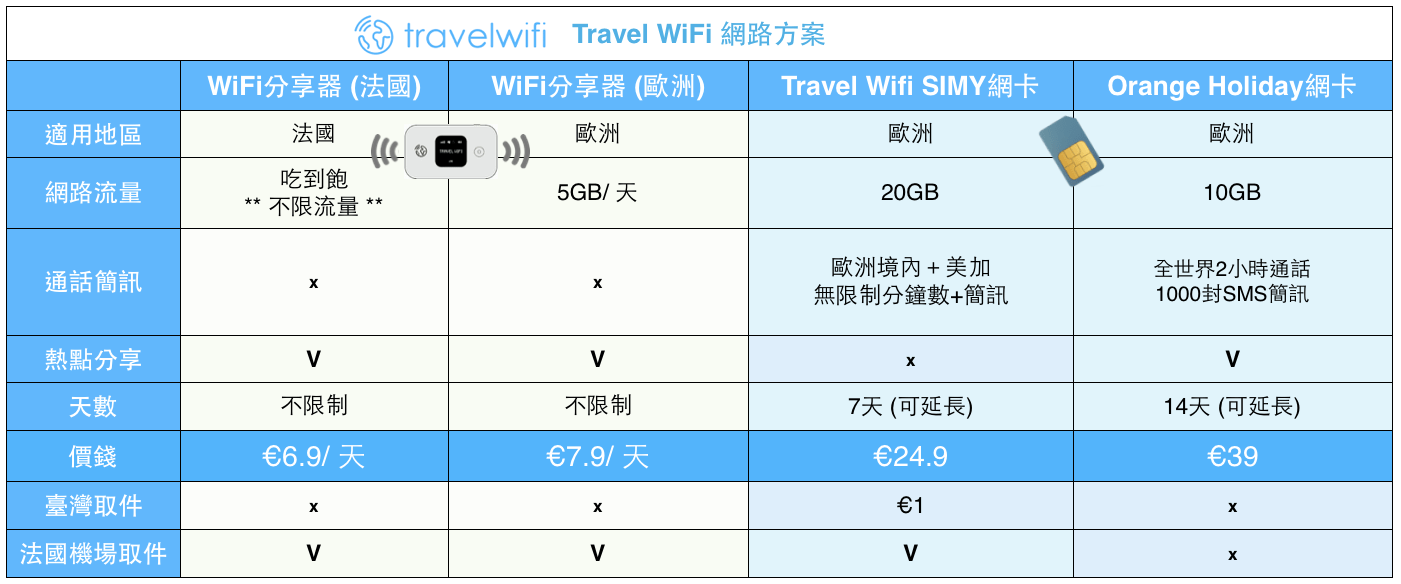 travel wifi方案.png
