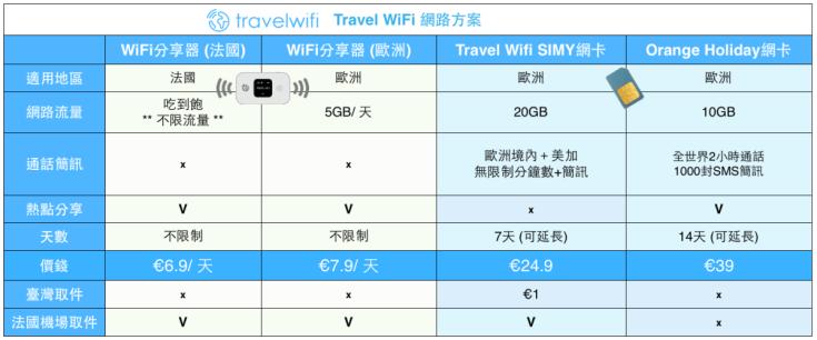 travel wifi方案.png
