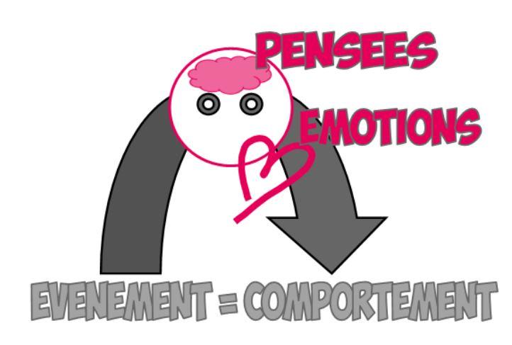 Mécanisme émotions