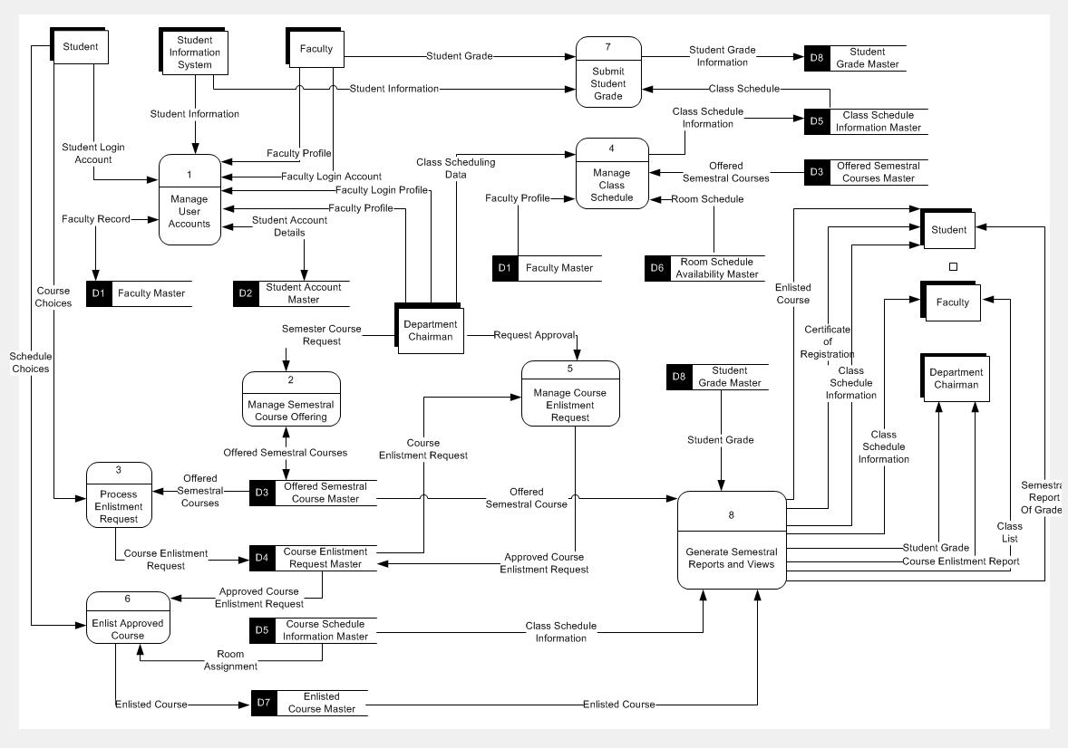 Context Level Diagram Version 1 1