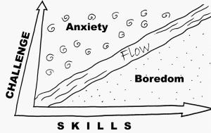 Csikszentmihalyi's diagram of flow