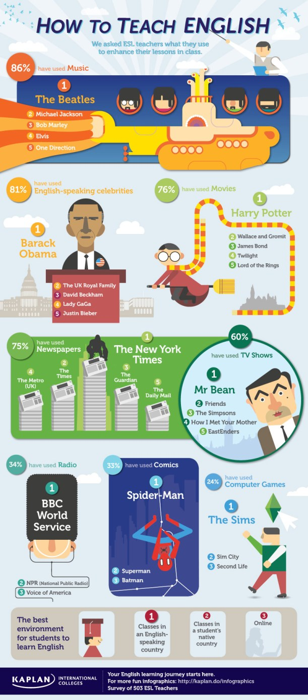 How to Teach English Inforgraphic