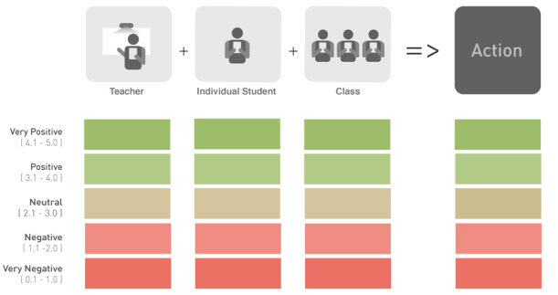 Figure 1. Evaluation Graphic Organized