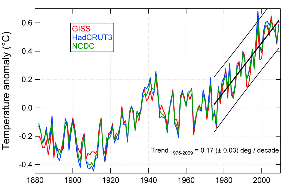 Global average temperature increase GISS HadCRU and NCDC compared (4/4)