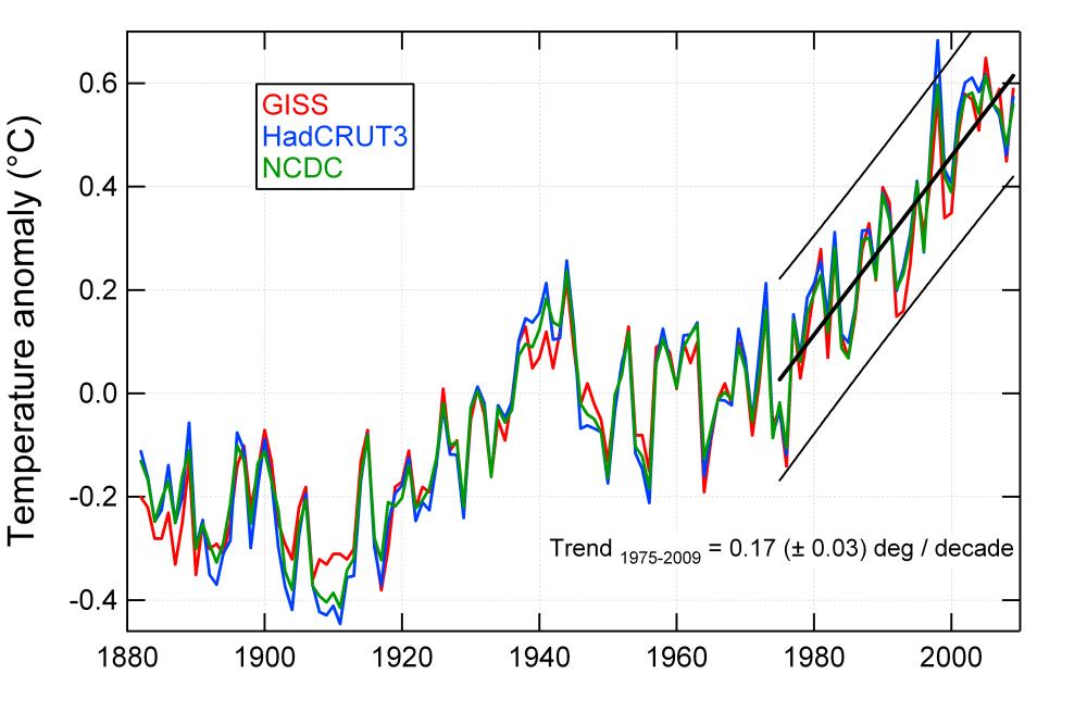 Global average temperature increase GISS HadCRU and NCDC compared (4/4)