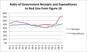 Ratio of Government Receipts and Expenditures to Lower Personal Income Estimate