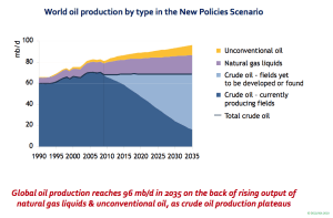 IEA's estimate of future oil world supply from its middle of three scenarios included in World Energy Outlook 2010
