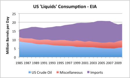 "Figure 6. US liquids consumed, divided into crude oil, net imports, and ""miscellaneous"