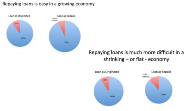 Figure 10. Repaying loans is easy in a growing economy, but much more difficult in a shrinking economy.
