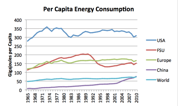 Per capita energy consumption by country to 2010