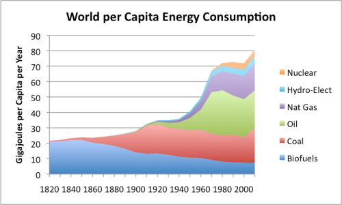 Figure 3. Per capita world energy consumption, calculated by dividing world energy consumption (based on Vaclav Smil estimates from Energy Transitions: History, Requirements and Prospects together with BP Statistical Data for 1965 and subsequent) by population estimates, based on Angus Maddison data.