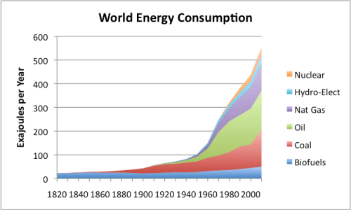 Figure 2. World Energy Consumption by Source, Based on Vaclav Smil estimates from Energy Transitions: History, Requirements and Prospects and together with BP Statistical Data on 1965 and subsequent