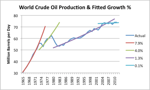 Figure 6. World crude oil production (including condensate) based primarily on US Energy Information Administration data, with trend lines fitted by the author.