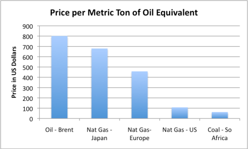 Figure 4. Price per metric ton of oil equivalent, based on World Bank data for the period Jan.- Nov. 2012. All prices have been converted to a metric ton of oil equivalent basis.