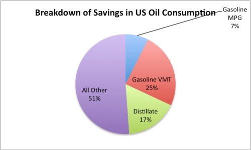 Figure 10. Breakdown of US oil consumption saving, based on author's calculations.