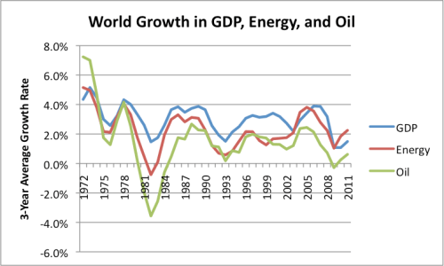 Figure 3. World growth in energy use, oil use, and GDP (three year averages). Oil and energy use based on BP's 2012 Statistical Review of World Energy. GDP growth based on USDA Economic Research data.