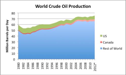 Figure 13. World crude oil production based on EIA data. *2012 estimated based on data through October.