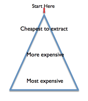 Figure 1. Illustration of why resource limits are very hard to see