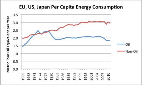 Figure 10. Per capita consumption for the sum of the EU-27, US, and Japan, based on BP's 2012 Statistical Review of  World Energy.