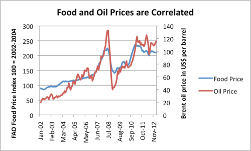 Figure 4. Food and oil prices tend to rise at the same time. Based on data of the FAO and the EIA.