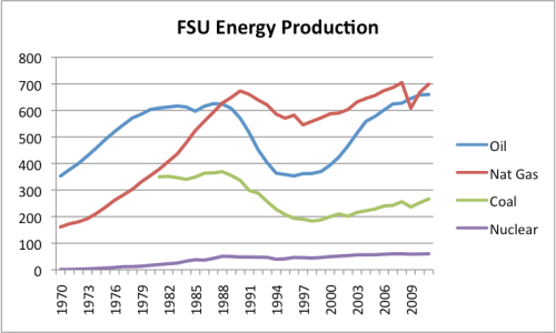 Figure 7. Former Soviet Union Energy production by type (hydroelectric omitted), based on BP's 2012 Statistical Review of World Energy.