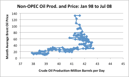 Figure 4. X-Y graph of world of non-OPEC world oil production and price data, based on EIA data.