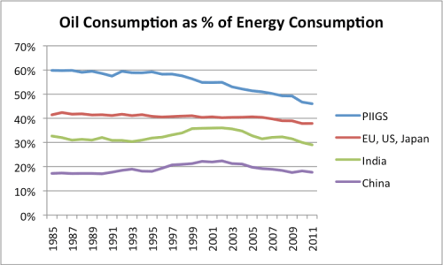 Figure 3. Oil consumption as percentage of energy consumption for selected countries, based on BP's 2012 Statistical Review of World Energy.