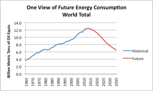 Figure 14. One view of future energy consumption for the world as a whole. History is based on BP's 2012 Statistical Review of World Energy.
